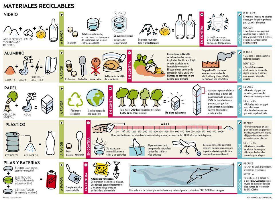 Materiales reciclables.